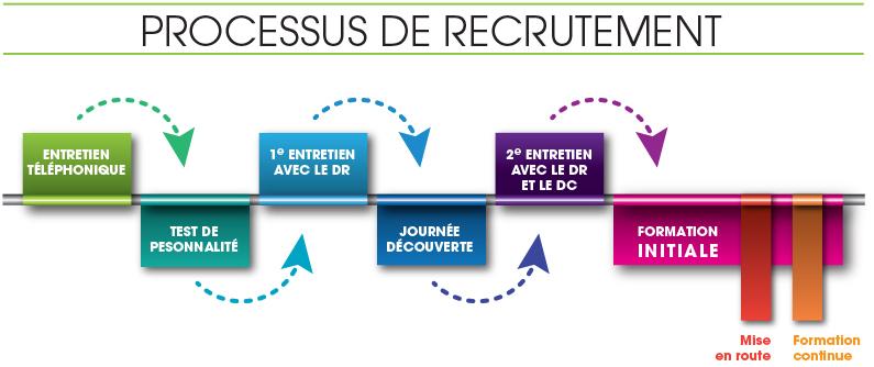 processus de recrutement  u2013 ipc recrute